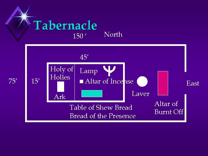 Tabernacle 150 ' North 45' 75' 15' Holy of Lamp Holies Altar of Incense