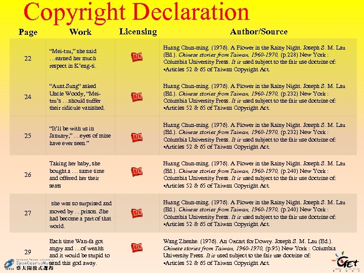 """Copyright Declaration Page Work Licensing Author/Source 22 """"Mei-tzu, """" she said …earned her much"""