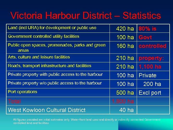 Victoria Harbour District – Statistics Land (incl URA) for development or public use Government