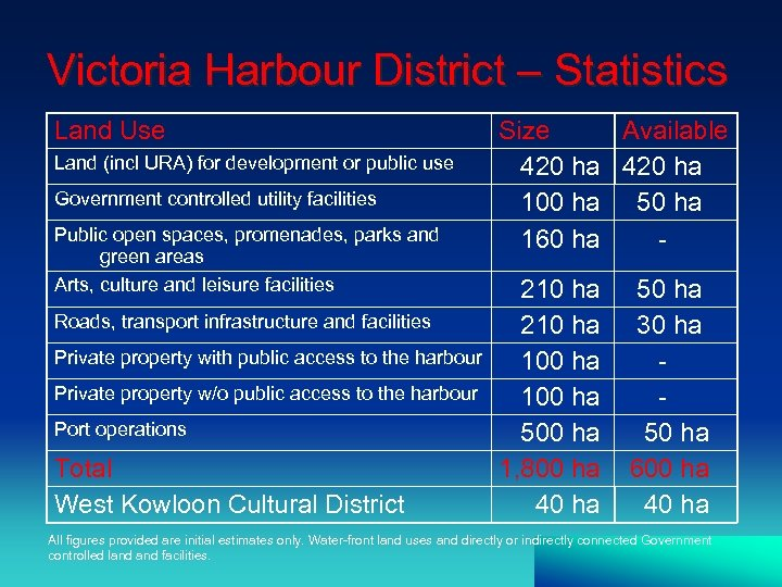 Victoria Harbour District – Statistics Land Use Land (incl URA) for development or public