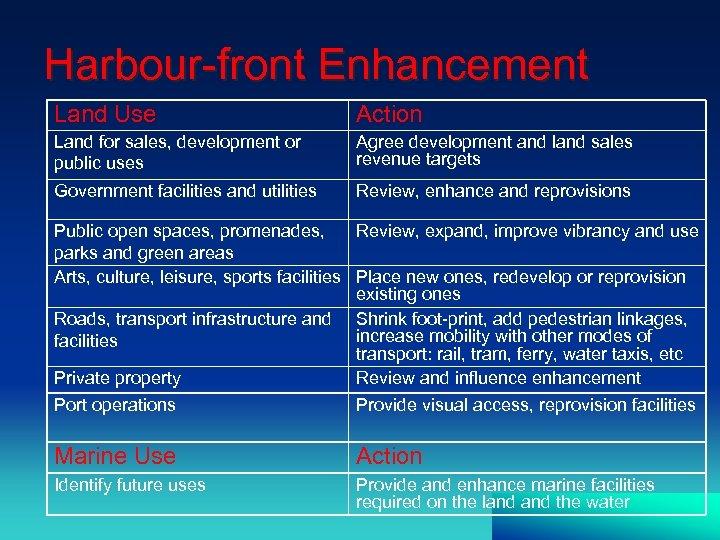 Harbour-front Enhancement Land Use Action Land for sales, development or public uses Agree development