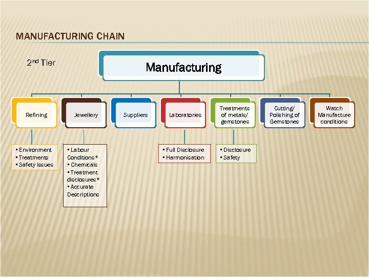 MANUFACTURING CHAIN 2 nd Tier Refining • Environment • Treatments • Safety Issues Manufacturing