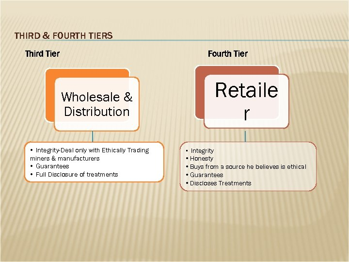 THIRD & FOURTH TIERS Third Tier Fourth Tier Retaile r Wholesale & Distribution •