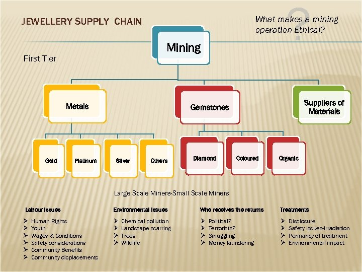 ? What makes a mining operation Ethical? JEWELLERY SUPPLY CHAIN Mining First Tier Metals