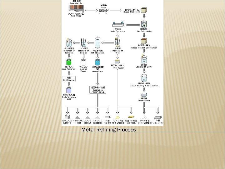 Metal Refining Process