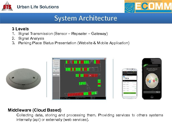 Urban Life Solutions System Architecture 3 Levels 1. Signal Transmission (Sensor – Repeater –