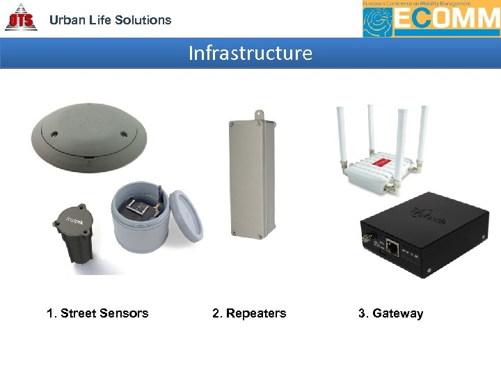 Urban Life Solutions Infrastructure 1. Street Sensors 2. Repeaters 3. Gateway