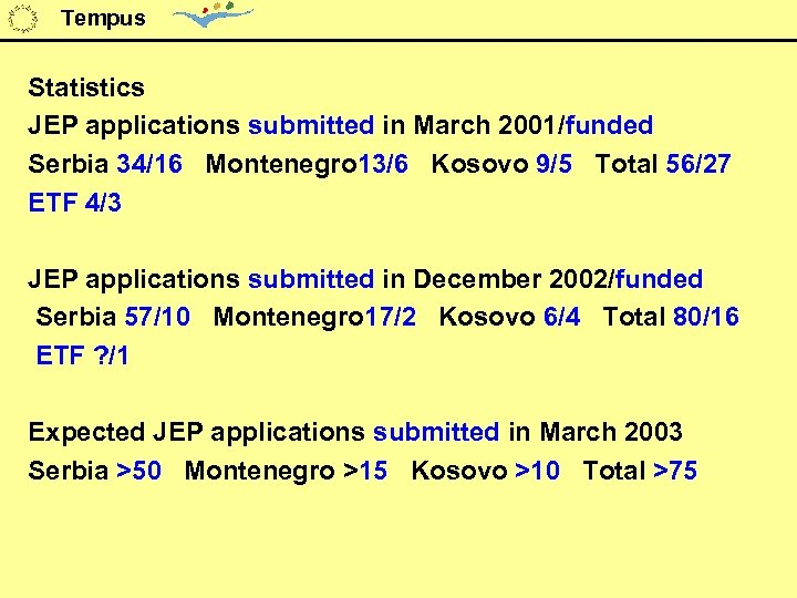 Tempus Statistics JEP applications submitted in March 2001/funded Serbia 34/16 Montenegro 13/6 Kosovo 9/5