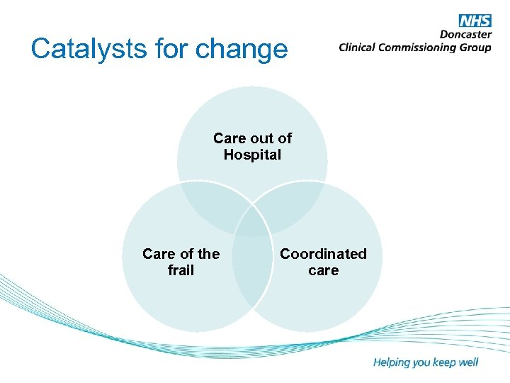 Catalysts for change Care out of Hospital Care of the frail Coordinated care