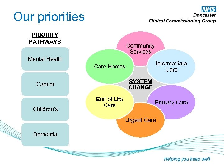 Our priorities PRIORITY PATHWAYS Community Services Mental Health Intermediate Care Homes SYSTEM CHANGE Cancer
