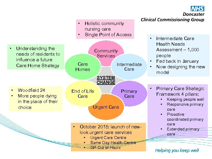 • • • Understanding the needs of residents to influence a future Care