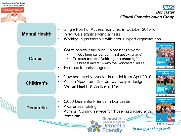 • • • Mental Health Single Point of Access launched in October 2015