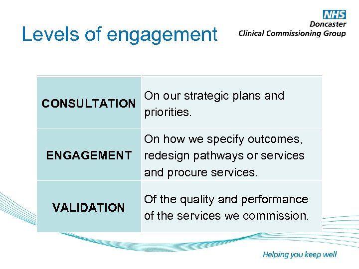 Levels of engagement On our strategic plans and CONSULTATION priorities. ENGAGEMENT On how we