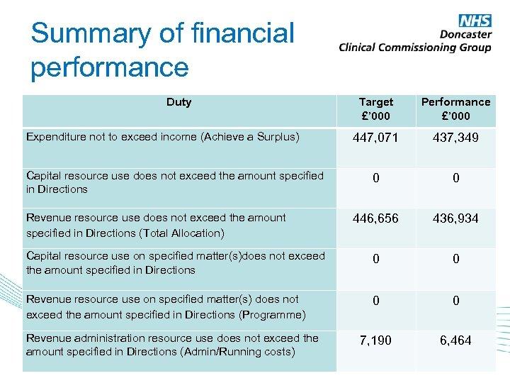Summary of financial performance Duty Target £' 000 Performance £' 000 447, 071 437,