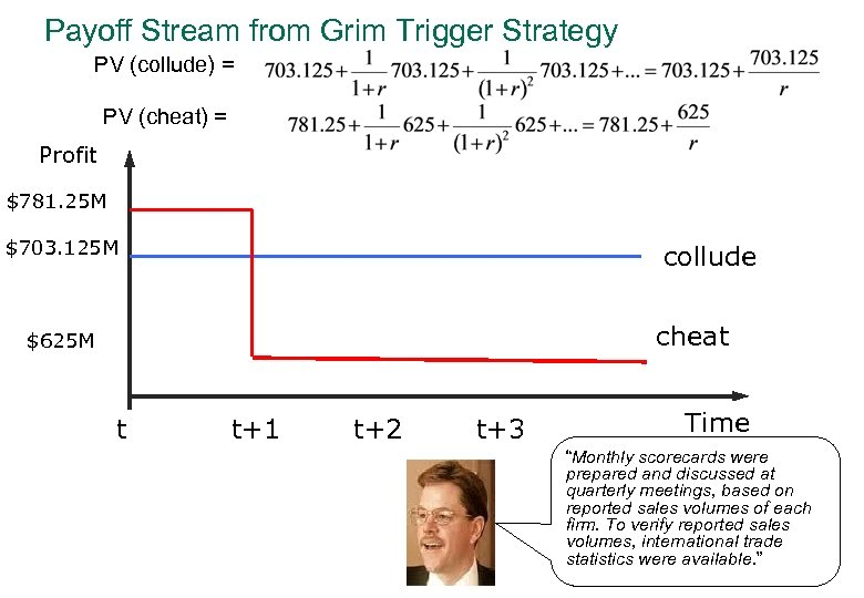 Payoff Stream from Grim Trigger Strategy PV (collude) = PV (cheat) = Profit $781.