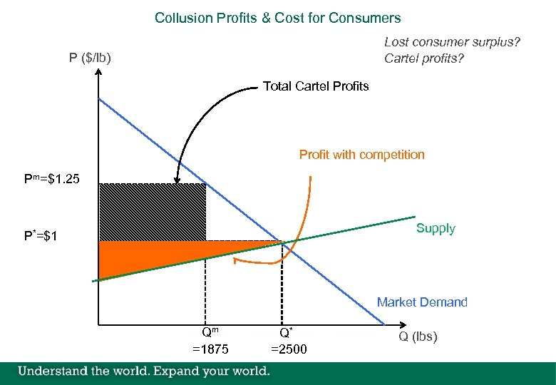 Collusion Profits & Cost for Consumers Lost consumer surplus? Cartel profits? P ($/lb) Total