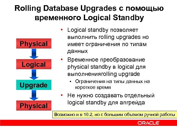 Rolling Database Upgrades c помощью временного Logical Standby Physical Logical Upgrade Physical • Logical