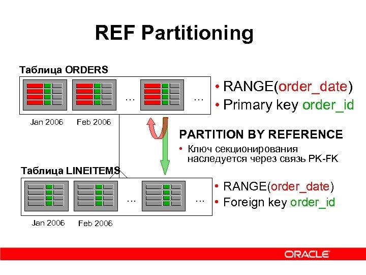 REF Partitioning Таблица ORDERS . . . Jan 2006 • RANGE(order_date). . . •
