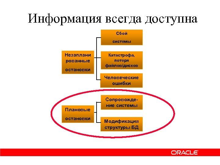 Информация всегда доступна Сбой системы Незаплани рованные остановки Катастрофа, потеря файлов/дисков Человеческие ошибки Плановые