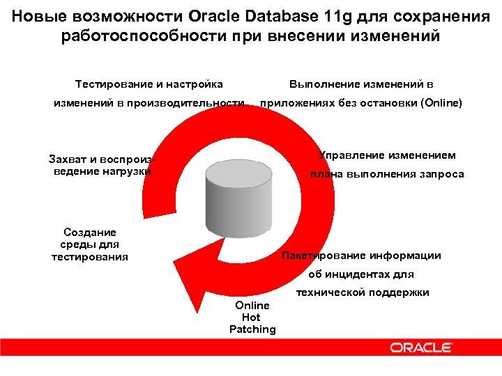 Новые возможности Oracle Database 11 g для сохранения работоспособности при внесении изменений Тестирование и
