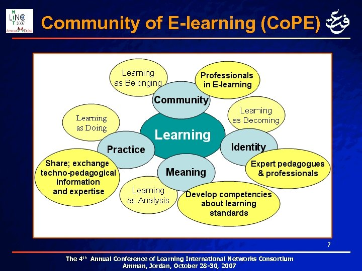 Community of E-learning (Co. PE) 7 The 4 th Annual Conference of Learning International