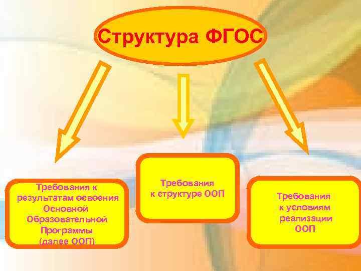 Структура ФГОС Требования к результатам освоения Основной Образовательной Программы (далее ООП) Требования к структуре