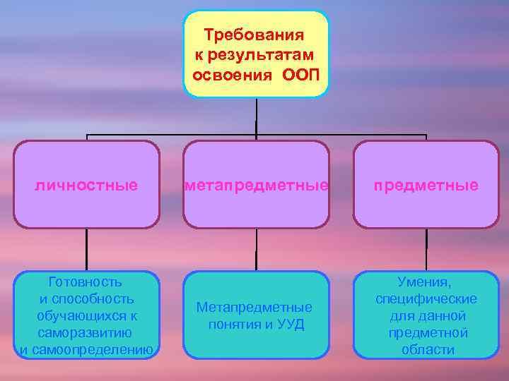 Требования к результатам освоения ООП личностные Готовность и способность обучающихся к саморазвитию и самоопределению