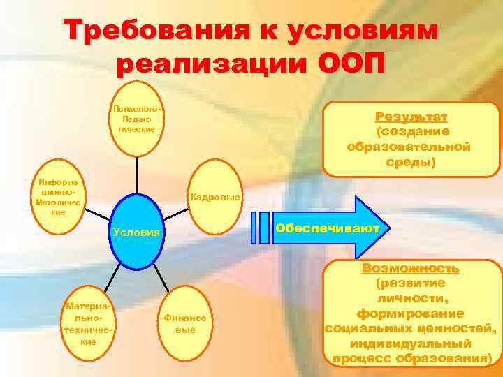 Требования к условиям реализации ООП Психолого. Педаго гические Информа ционно. Методичес кие Результат (создание