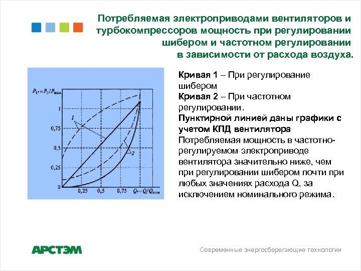 Потребляемая электроприводами вентиляторов и турбокомпрессоров мощность при регулировании шибером и частотном регулировании в зависимости