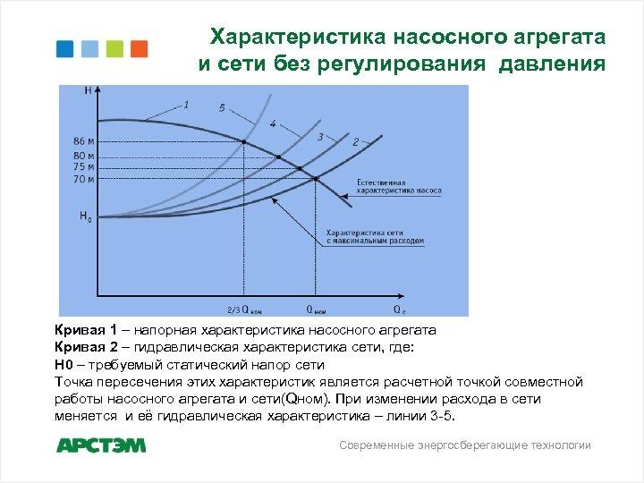 Характеристика насосного агрегата и сети без регулирования давления Кривая 1 – напорная характеристика насосного