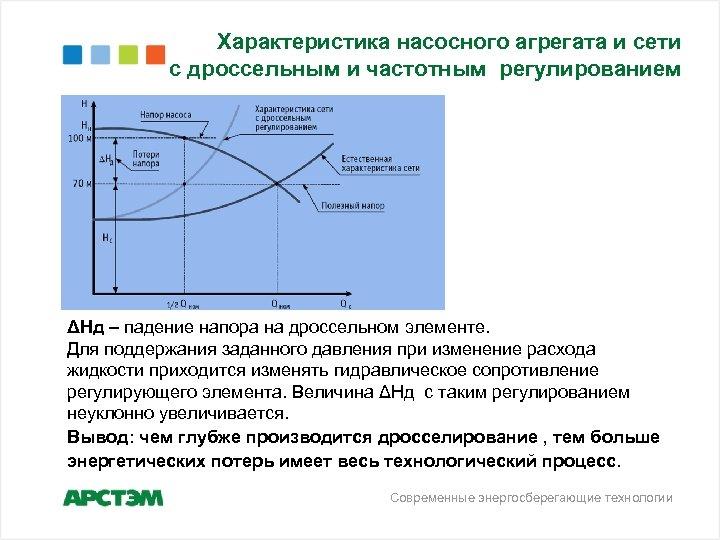 Характеристика насосного агрегата и сети с дроссельным и частотным регулированием ΔНд – падение напора