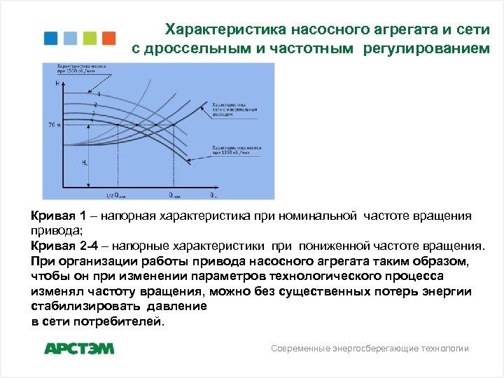 Характеристика насосного агрегата и сети с дроссельным и частотным регулированием Кривая 1 – напорная