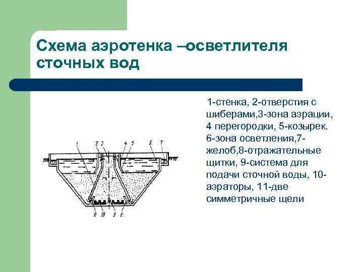 Схема аэротенка –осветлителя сточных вод 1 -стенка, 2 -отверстия с шиберами, 3 -зона аэрации,