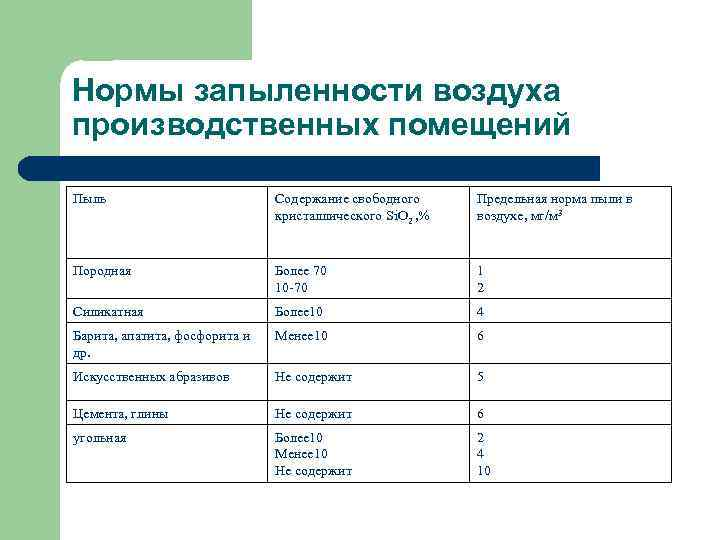 Нормы запыленности воздуха производственных помещений Пыль Содержание свободного кристаллического Si. O 2 , %