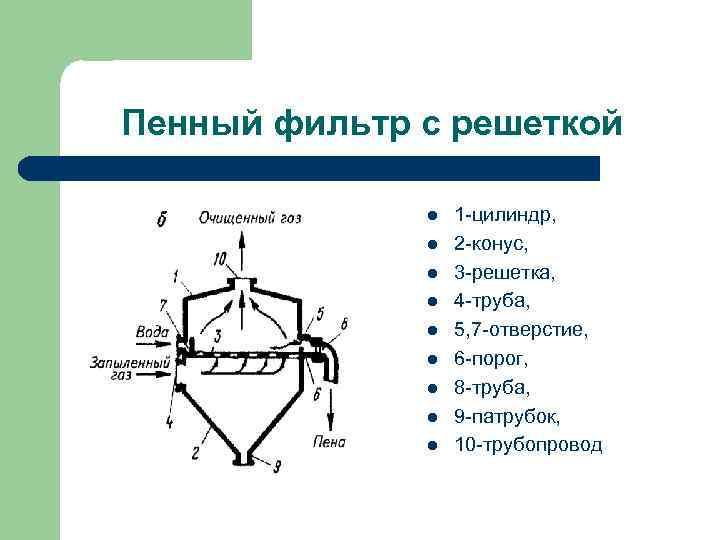 Пенный фильтр с решеткой l l l l l 1 -цилиндр, 2 -конус, 3