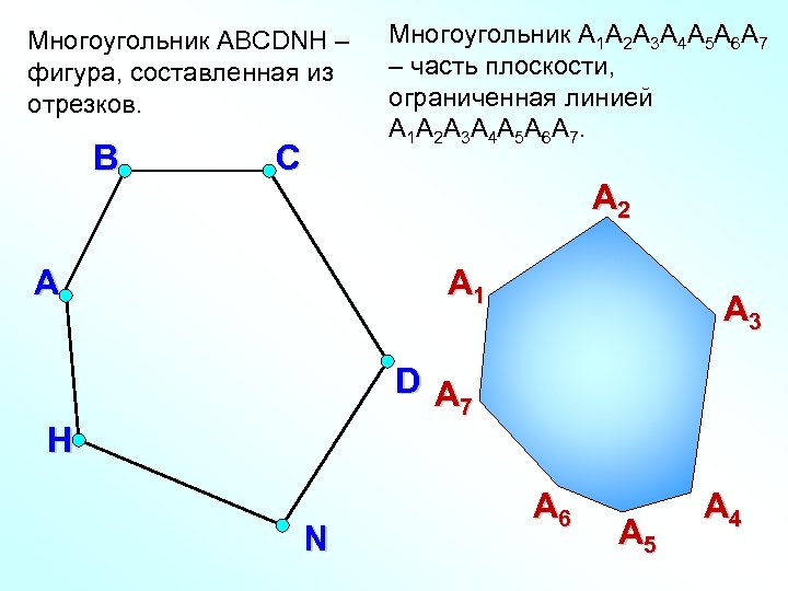 Многоугольник ABCDNH – фигура, составленная из отрезков. В С Многоугольник A 1 А 2