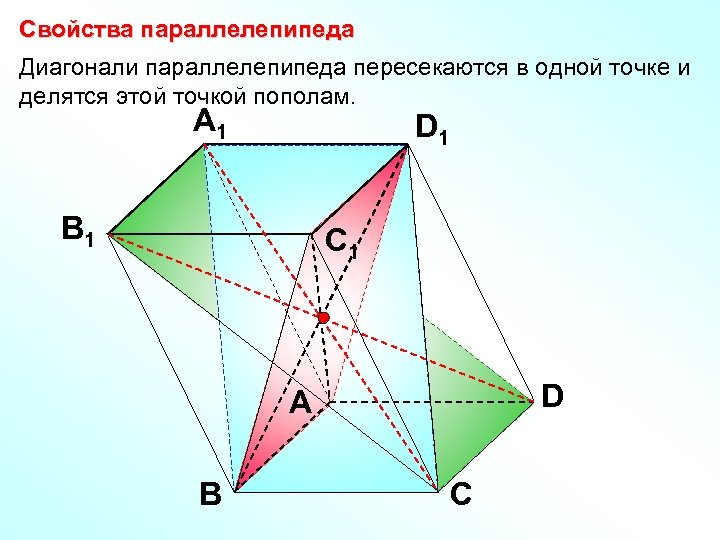 Свойства параллелепипеда Диагонали параллелепипеда пересекаются в одной точке и делятся этой точкой пополам. A