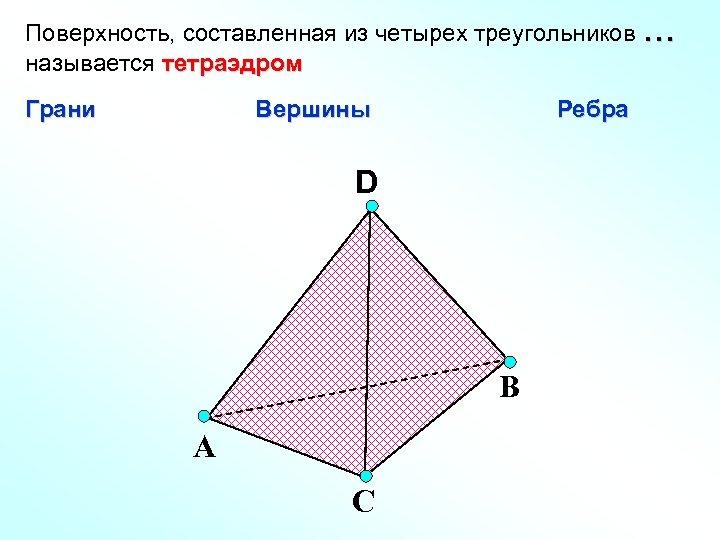 Поверхность, составленная из четырех треугольников … называется тетраэдром Грани Вершины Ребра D В А
