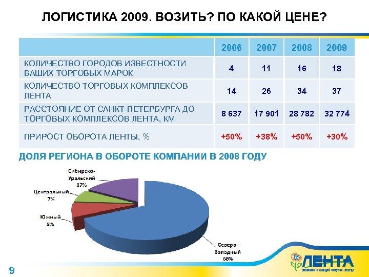 ЛОГИСТИКА 2009. ВОЗИТЬ? ПО КАКОЙ ЦЕНЕ? 2006 2007 2008 2009 КОЛИЧЕСТВО ГОРОДОВ ИЗВЕСТНОСТИ ВАШИХ