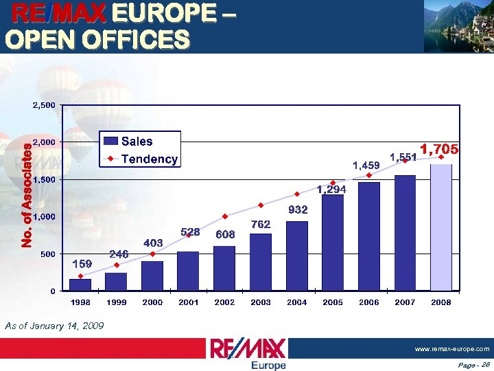 No. of Associates RE/MAX EUROPE – OPEN OFFICES As of January 14, 2009 www.