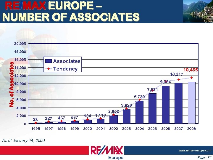 No. of Associates RE/MAX EUROPE – NUMBER OF ASSOCIATES As of January 14, 2009