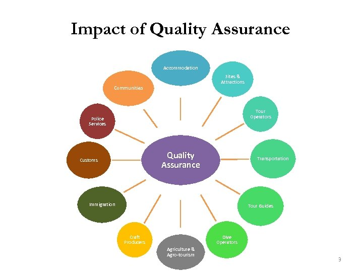 Impact of Quality Assurance Accommodation Sites & Attractions Communities Tour Operators Police Services Quality
