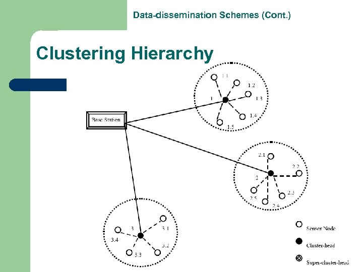 Data-dissemination Schemes (Cont. ) Clustering Hierarchy