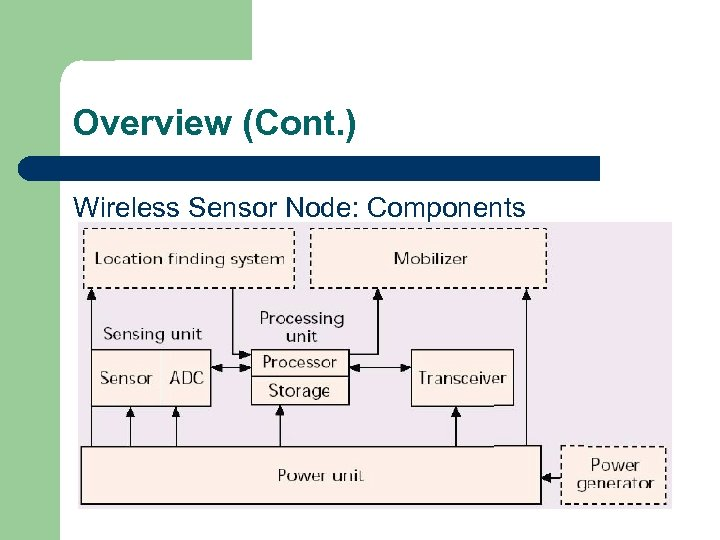 Overview (Cont. ) Wireless Sensor Node: Components