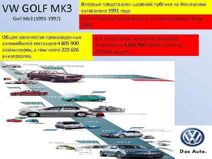 VW GOLF MK 3 Впервые представлен широкой публике на Женевском автосалоне 1991 года Golf