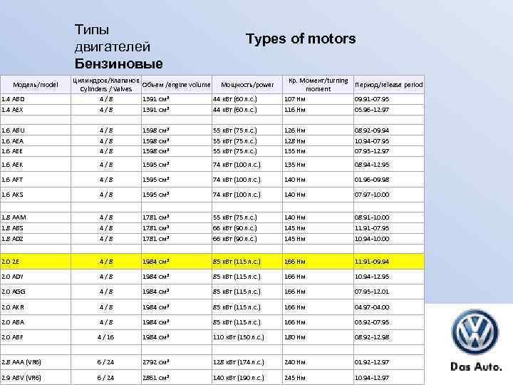 Типы двигателей Бензиновые Модель/model 1. 4 ABD 1. 4 AEX Types of motors Цилиндров/Клапанов