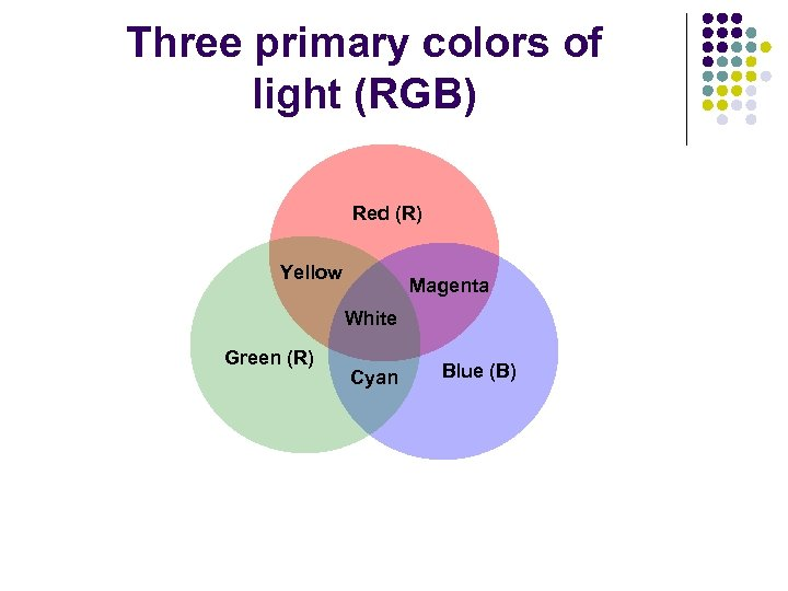 Three primary colors of light (RGB) Red (R) Yellow Magenta White Green (R) Cyan