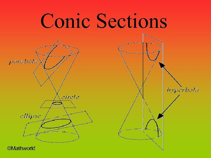 Conic Sections ©Mathworld