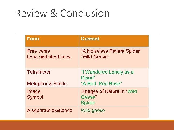 "Review & Conclusion Form Content Free verse Long and short lines ""A Noiseless Patient"