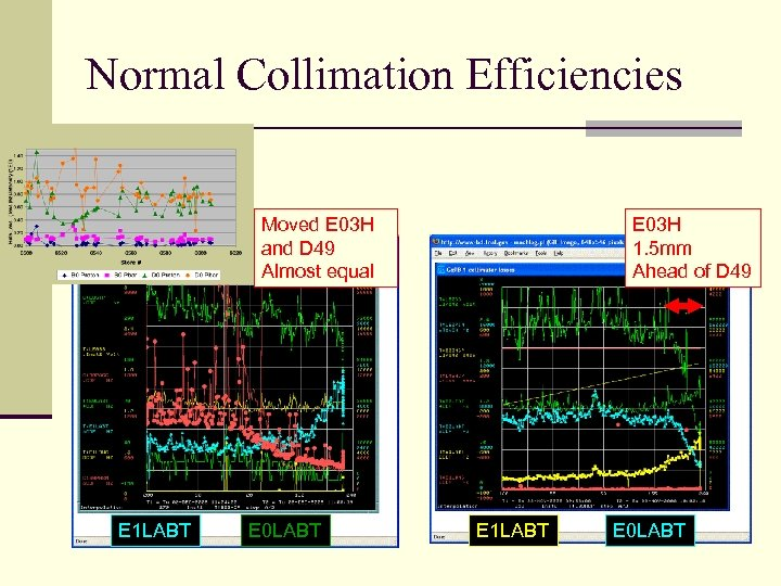 Normal Collimation Efficiencies Moved E 03 H and D 49 Almost equal E 1